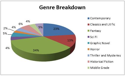 genre breakdown stats 2018