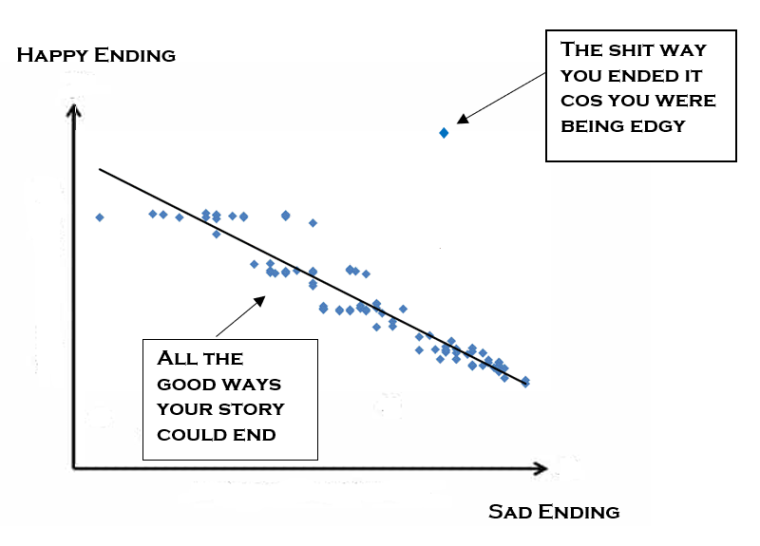 happy or sad ending diagram